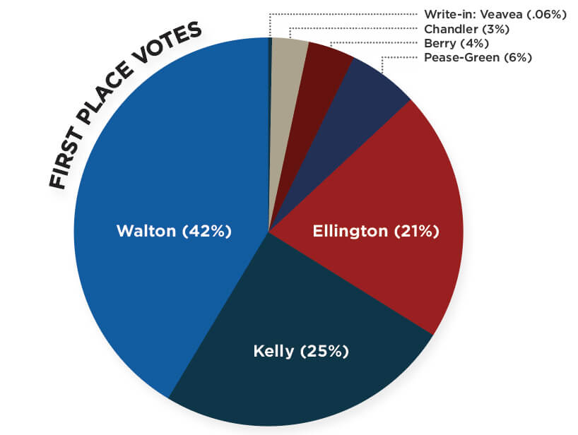 Graph showing First Place Votes. Walton:(42%); Kelly (25%); Ellington (21%); Pease-Green (6%); Berry (4%); Chandler (3%); Write-in: Veavea (.06%)