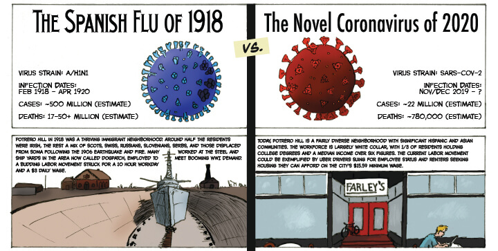 "Top of ""comic"" entitled ""The Spanish Flu of 1918 vs. The Novel Coronavirus of 2020"" by Simon Stahl"