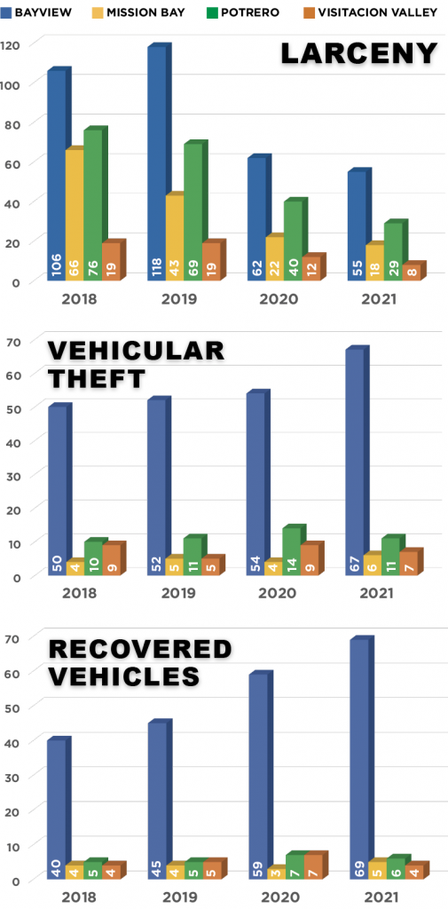 Three graphs showing the general decrease of larceny, vehicular theft, and recovered in the following neighborhoods: Bayview, Mission Bay, Potrero, Visitacion Valley